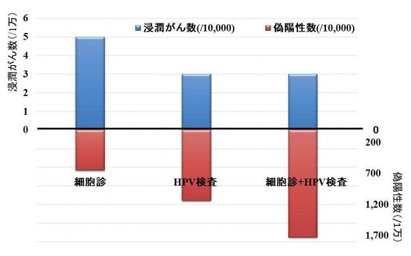600子宮頸がん比較グラフ.jpg