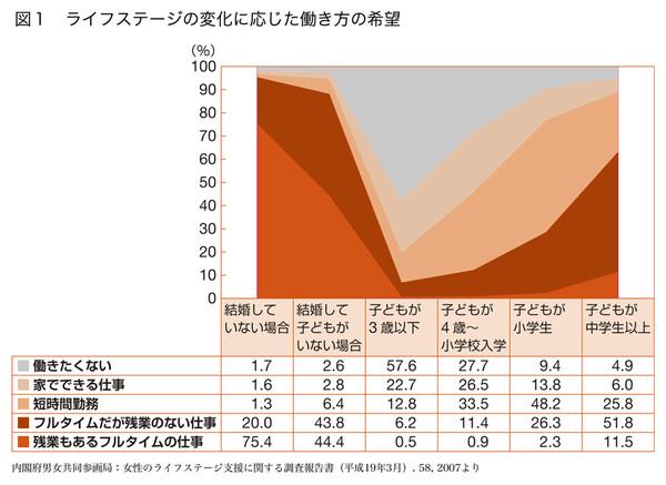 グラフ ライフステージの変化に応じた働き方の希望
