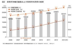 グラフ 保育所待機児童数および保育所利用率の推移