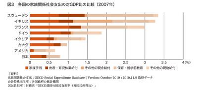 グラフ 各国の家族関係社会支出の対GDP比の比較