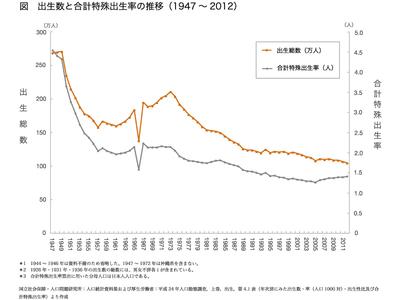 グラフ 出生数と合計特殊出生率の推移(1947-2012)